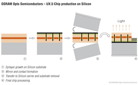the widespread use of the silicon chip as a semiconductor Indie semiconductor's new indie ind80001 lodestar chip is  indie semiconductor's new indie  the usb-if expects usb-c to become widespread more.