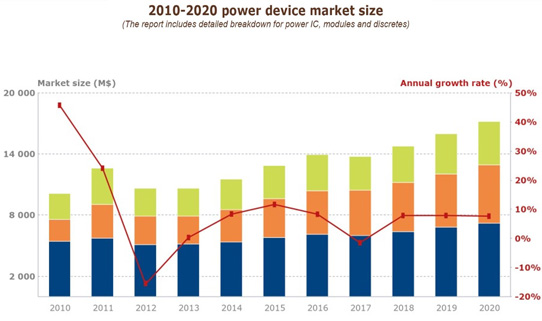 Power semiconductor device market grew in 2014 after two years of ...: www.semiconductor-today.com/news_items/2015/mar/yole_030315.shtml