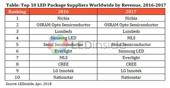 LED packaging market revenue grows from $15 975bn in 2016 to