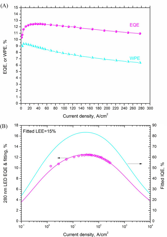 Hole gas boost for deep ultraviolet diode wall-plug efficiency