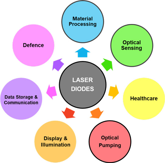 Laser diode and direct-diode laser market to grow to $13 985