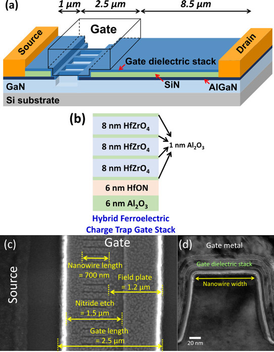 Ferroelectric gate stack for normally-off gallium nitride