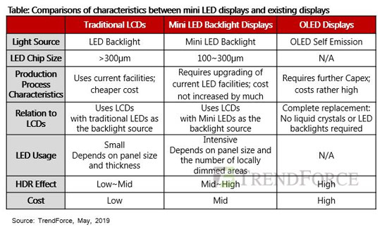 Mini-LED backlit displays to appear in 2019 and challenge OLEDs